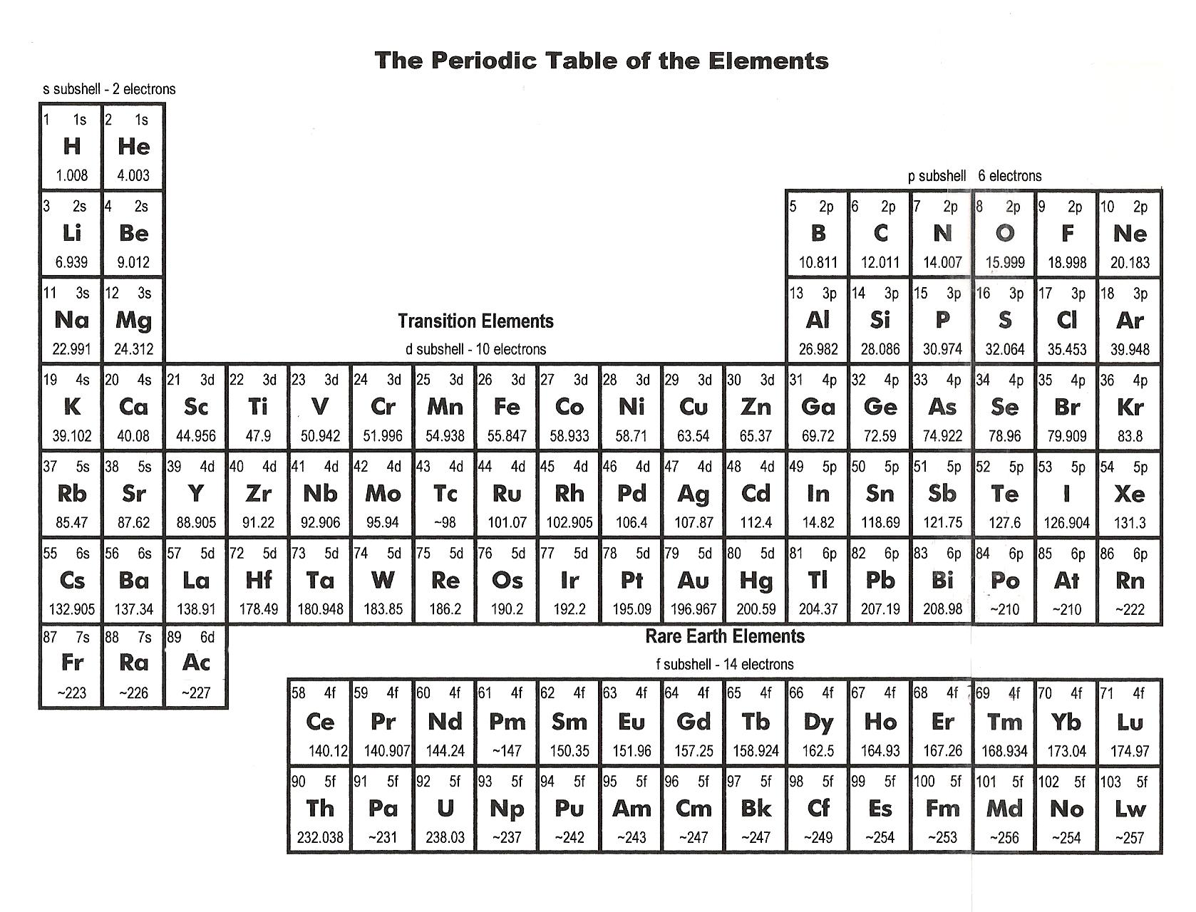Elements of the periodic table gems and minerals academy periodic table of the elements urtaz Gallery